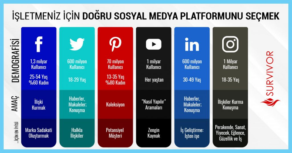 Doğru sosyal medya platformunu seçmek