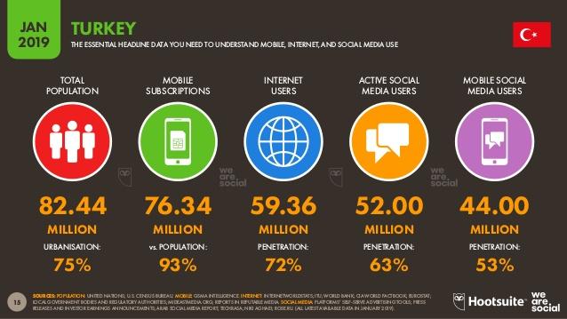 Dijital pazarlama istatistikleri 2019 verileri
