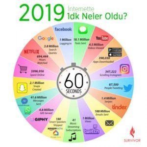 2019 internette 1 dakikada neler oluyor