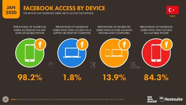 cihazlara göre facebook erişimi