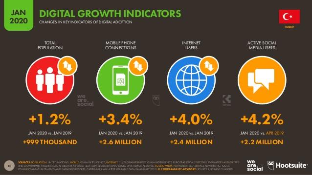 dijital büyüme göstergeleri