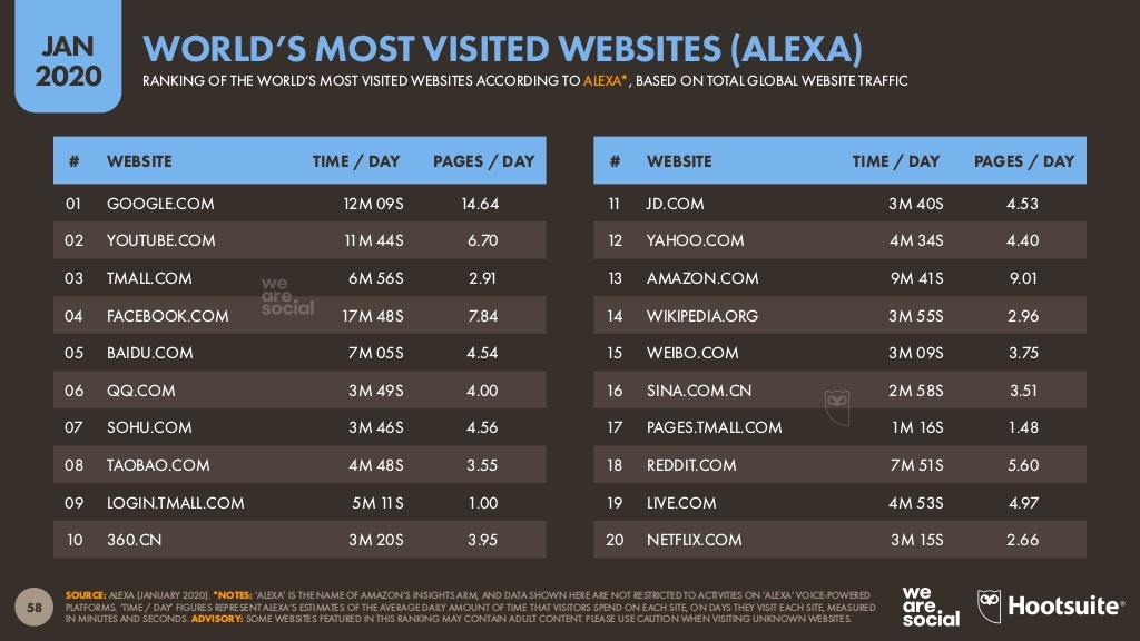 en çok ziyaret edilen web siteleri