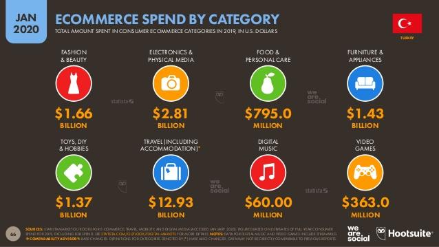 e-ticarette en çok harcama yapılanlar