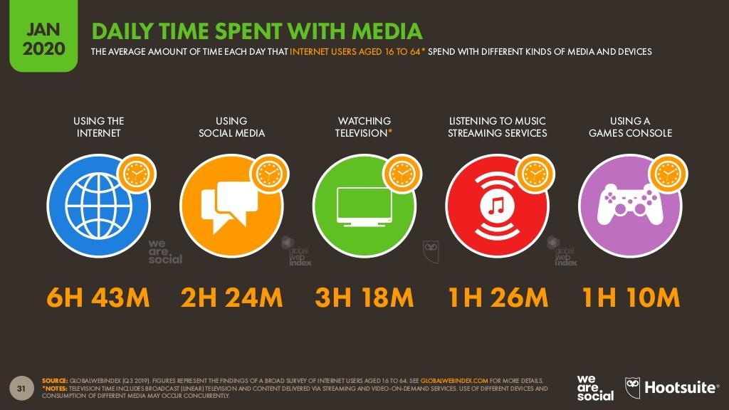 internette ne kadar zaman harcıyoruz
