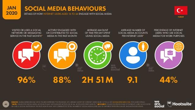 sosyal medya kullanım alışkanlıkları