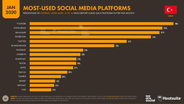 türkiye 'de en çok kullanılan sosyal medya platformları