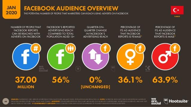 türkiye'de facebook kullanıcı oranı