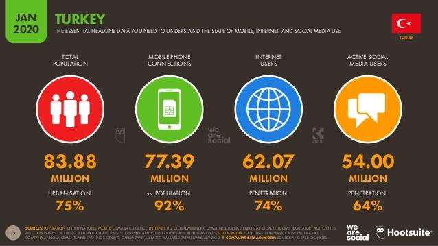turkiye'de internet sosyal medya ve mobil kullanım oranları
