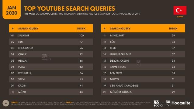 türkiye'de youtube'da en çok arananlar