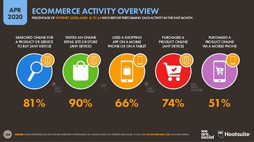 coronavirüs döneminde e-ticaret
