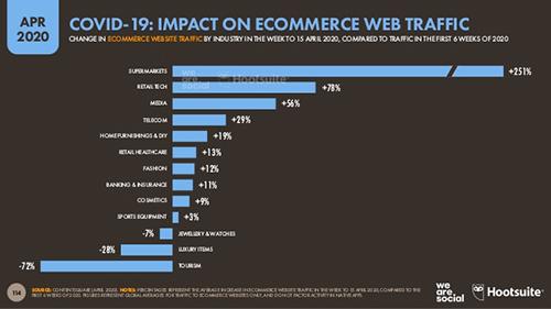 coronavirüs web sitesi trafiğini nasıl etkiledi