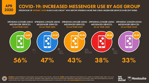 we are social covid19 döneminde mesajlaşma servisleri yoğunluğu