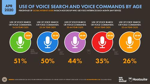 we are social covid19 döneminde sesli arama yoğunluğu
