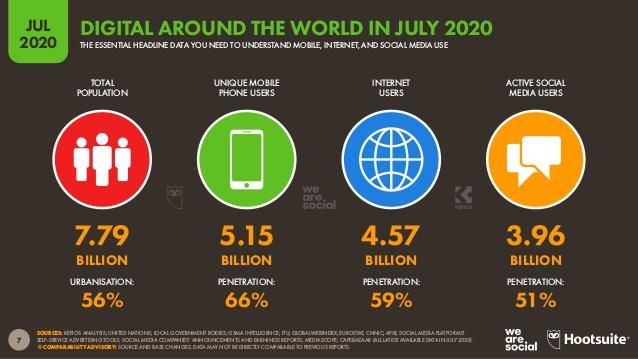 dünyada internet kullanımı
