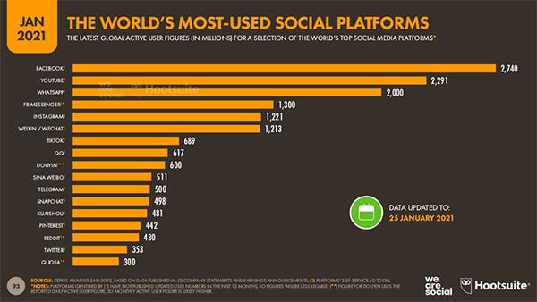 en çok kullanılan sosyal mecralar
