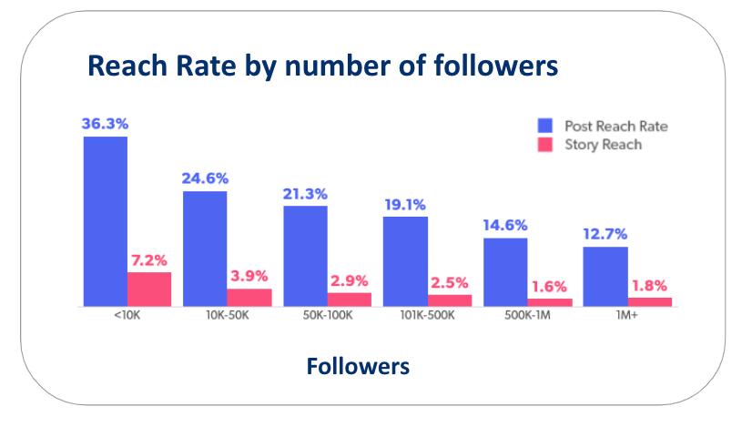 Marka boyutlarına göre Instagram erişim oranları